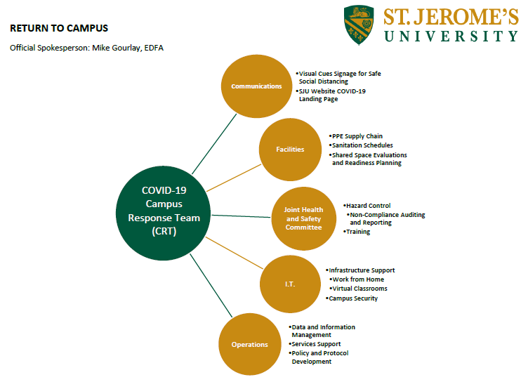 Flow chart of the sub-committees in the COVID-19 Campus Response Team and activities