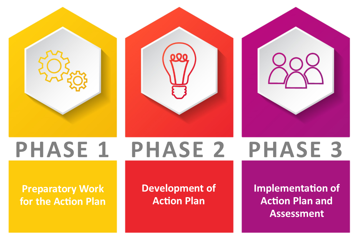 Equity, Diversity, Inclusion Phases